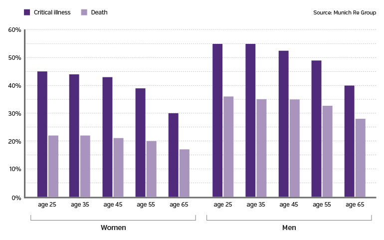 Men and women have a greater probabilityof having a critical illness before age 75 than passing away