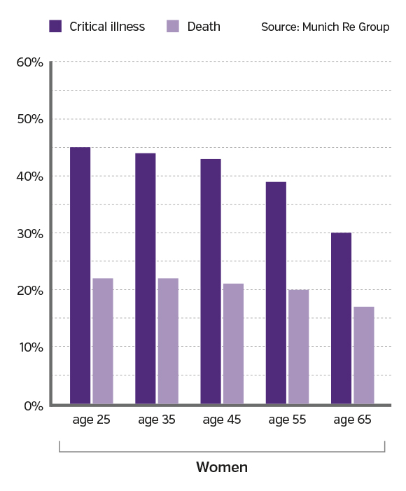 Women have a greater probability of having a critical illness before age 75 than passing away