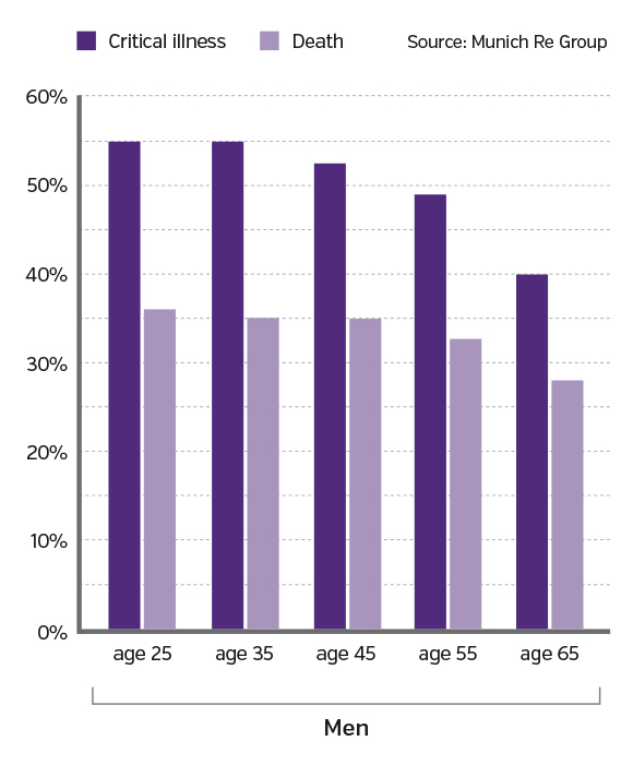Men have a greater probability of having a critical illness before age 75 than passing away